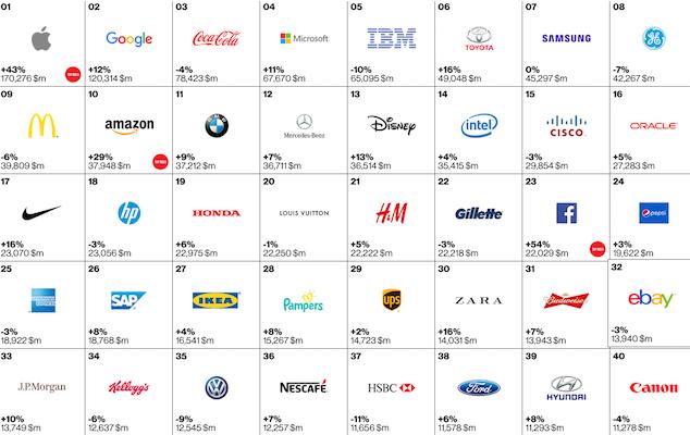 Best-Global-Barnds-2015